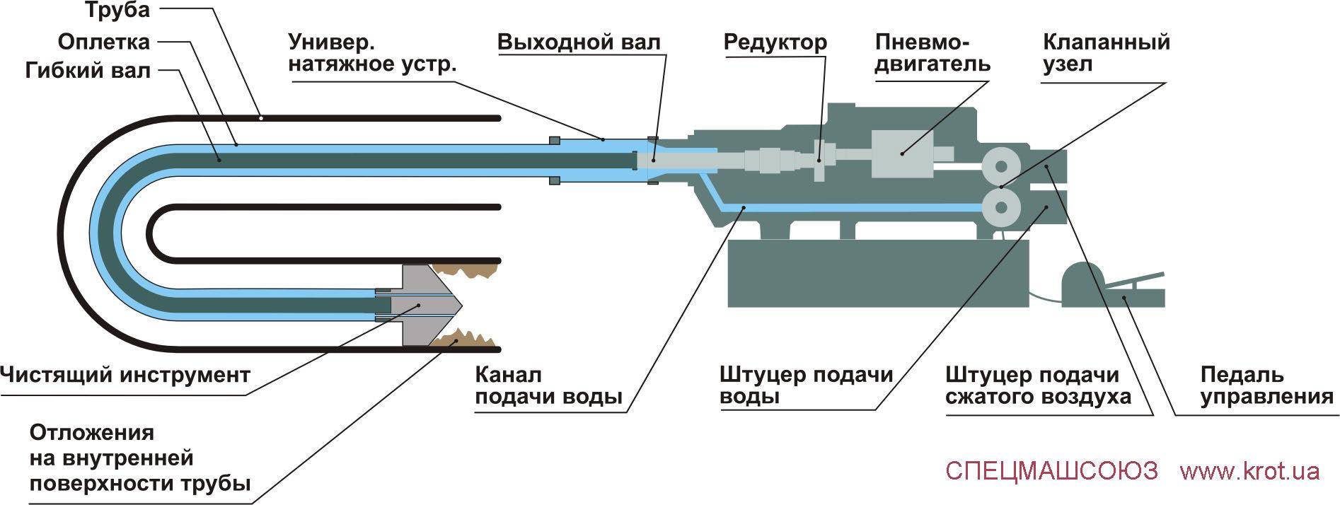 Гидромеханическая очистка труб  стационарной установкой КРОТ
